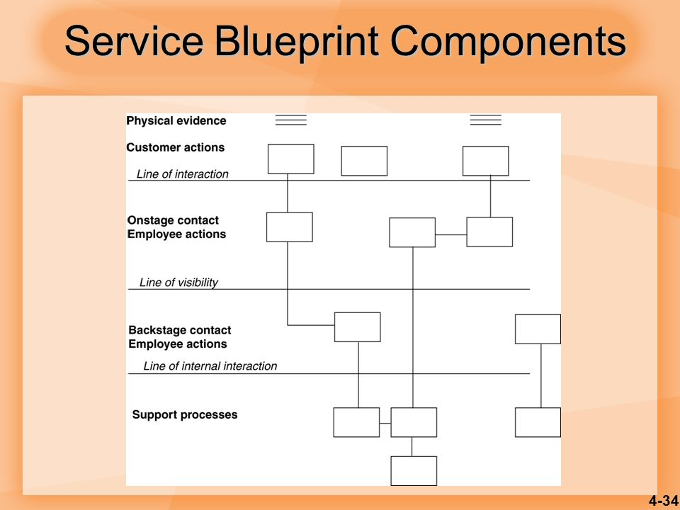 Product and service design ppt video online download 34 service blueprint components malvernweather Image collections