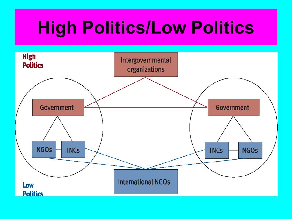 High Politics/Low Politics
