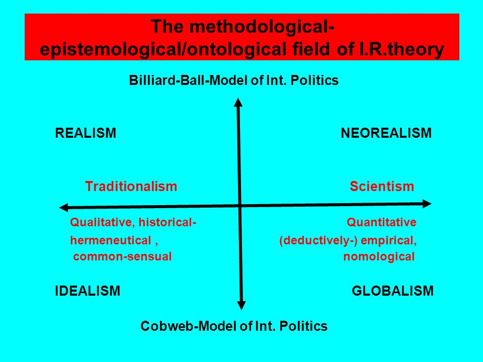The methodological-epistemological/ontological field of I.R.theory
