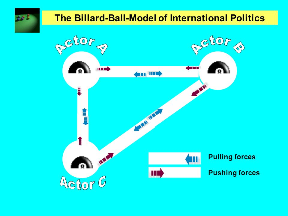 The Billard-Ball-Model of International Politics