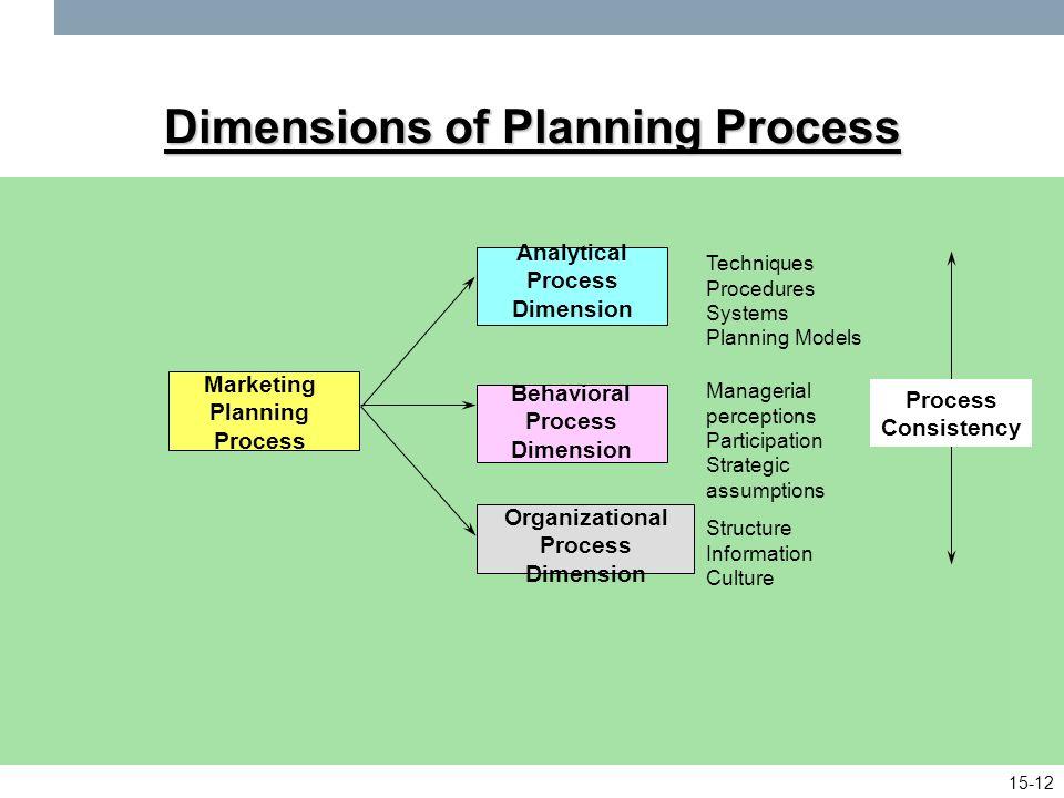 Strategic Marketing 1 Imperatives For Market Driven