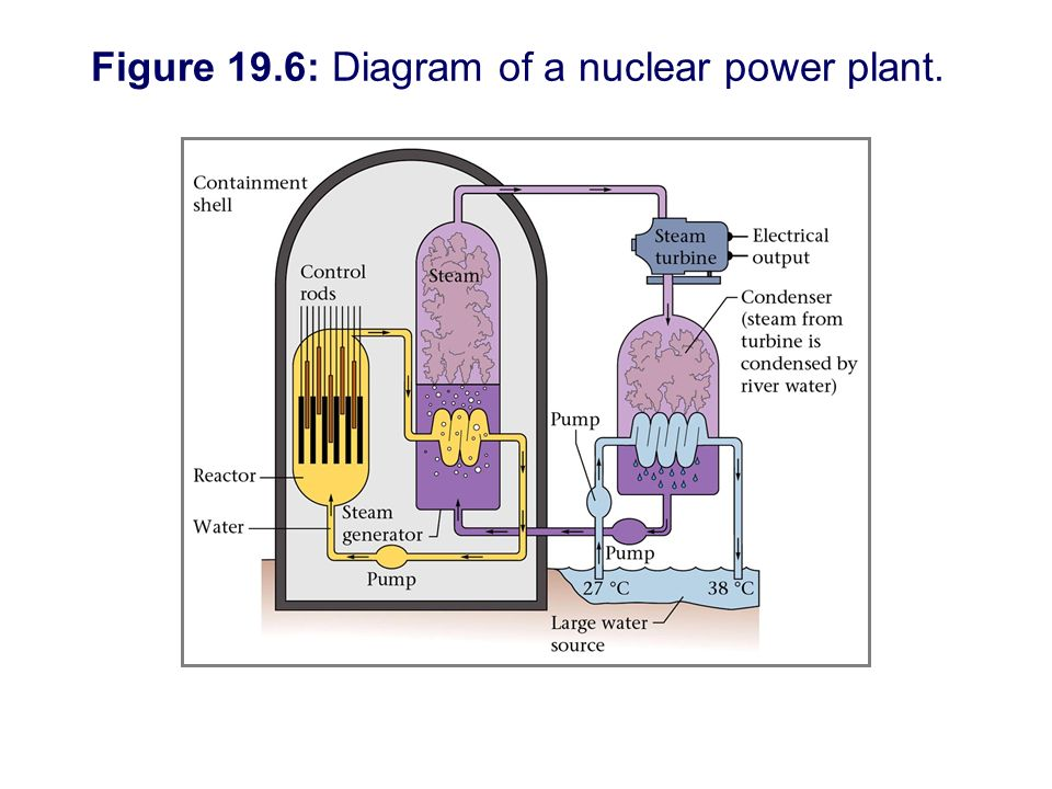 nuclear reactor diagram worksheet answers images how to nuclear power plant diagram worksheet Simple Plant Diagram Parts