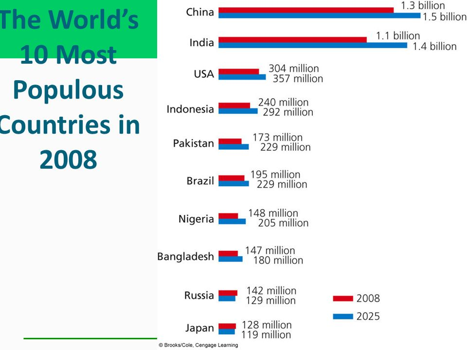 The World's 10 Most Populous Countries in 2008