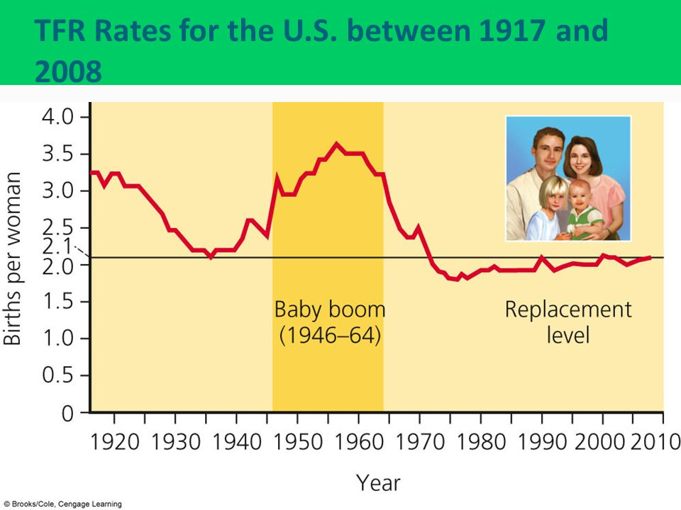 TFR Rates for the U.S. between 1917 and 2008