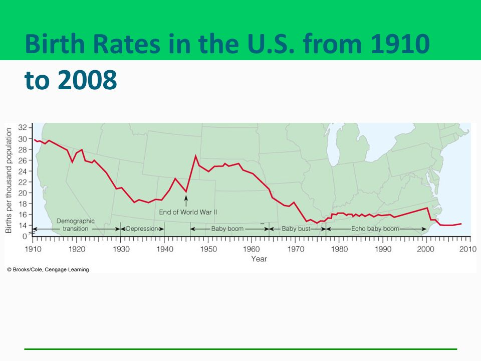 Birth Rates in the U.S. from 1910 to 2008