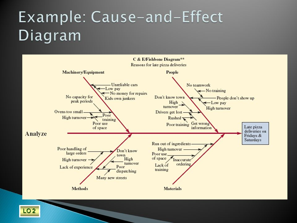 Example: Cause-and-Effect Diagram