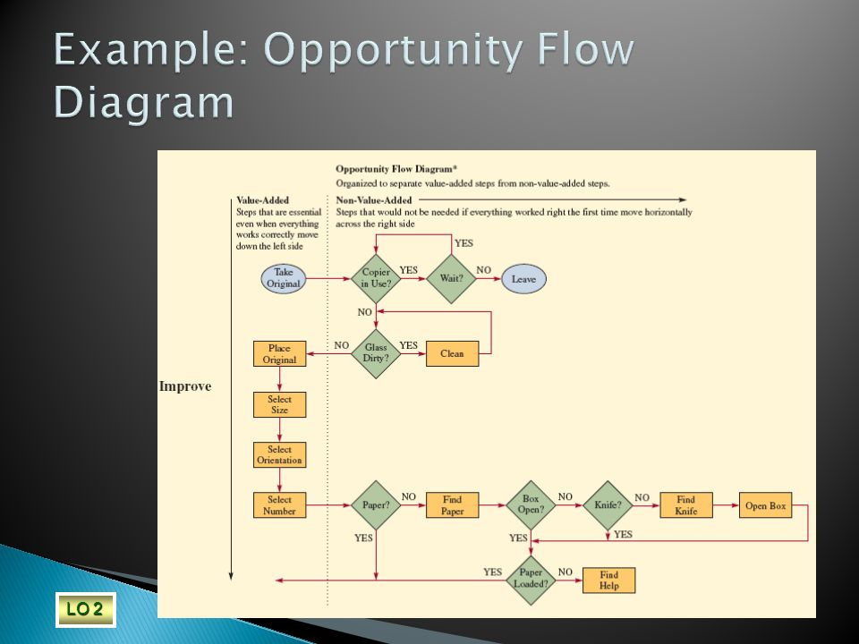 Example: Opportunity Flow Diagram