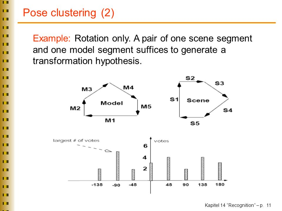Pose clustering (2) Example: Rotation only.