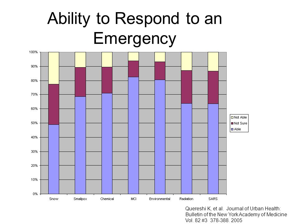 Ability to Respond to an Emergency