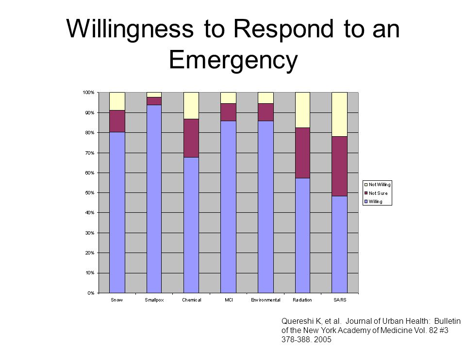 Willingness to Respond to an Emergency