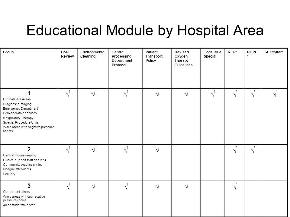 Educational Module by Hospital Area