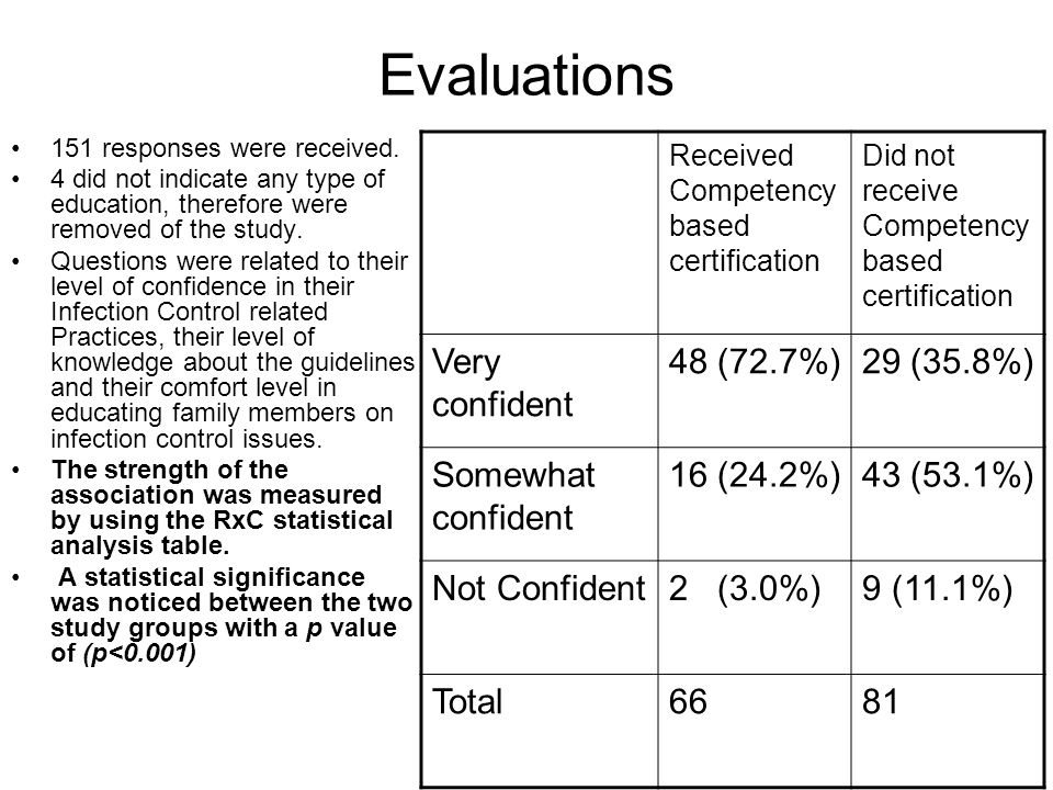 Evaluations Very confident 48 (72.7%) 29 (35.8%) Somewhat confident