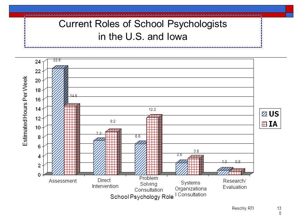 Current Roles of School Psychologists in the U.S. and Iowa