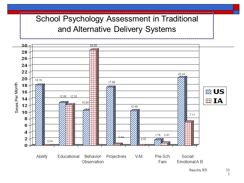 School Psychology Assessment in Traditional
