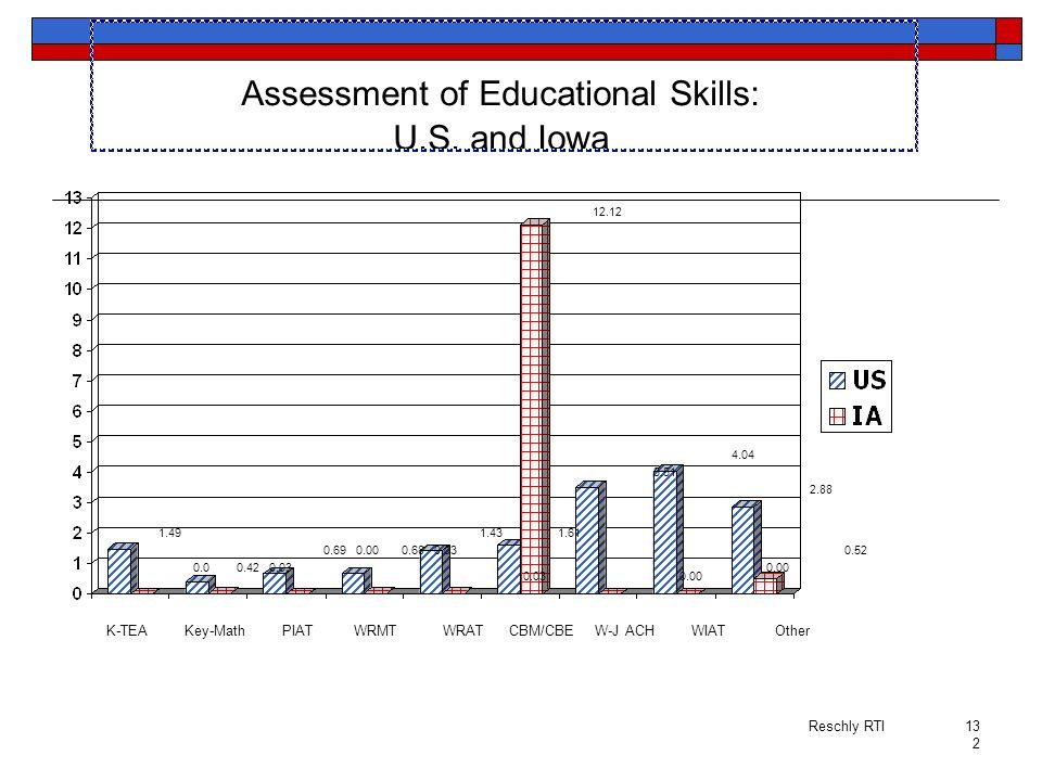 Assessment of Educational Skills: