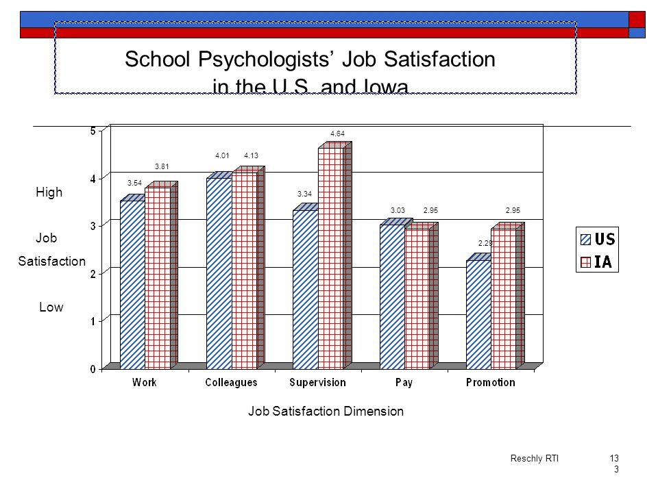 School Psychologists' Job Satisfaction