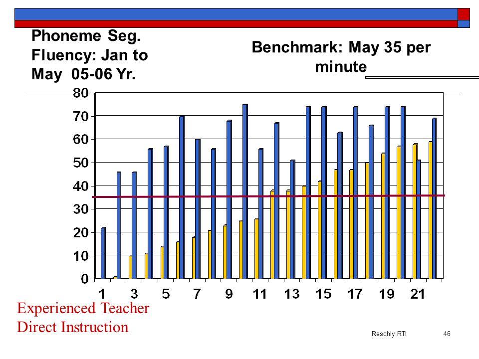 Benchmark: May 35 per minute