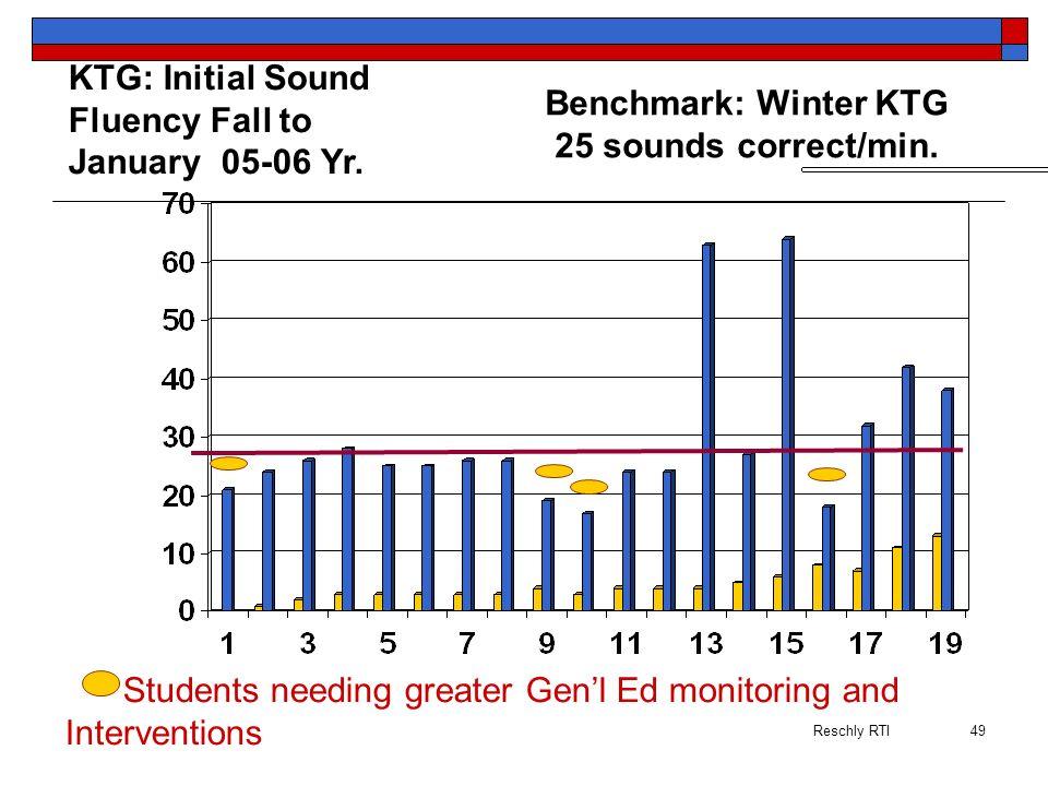 Benchmark: Winter KTG 25 sounds correct/min.