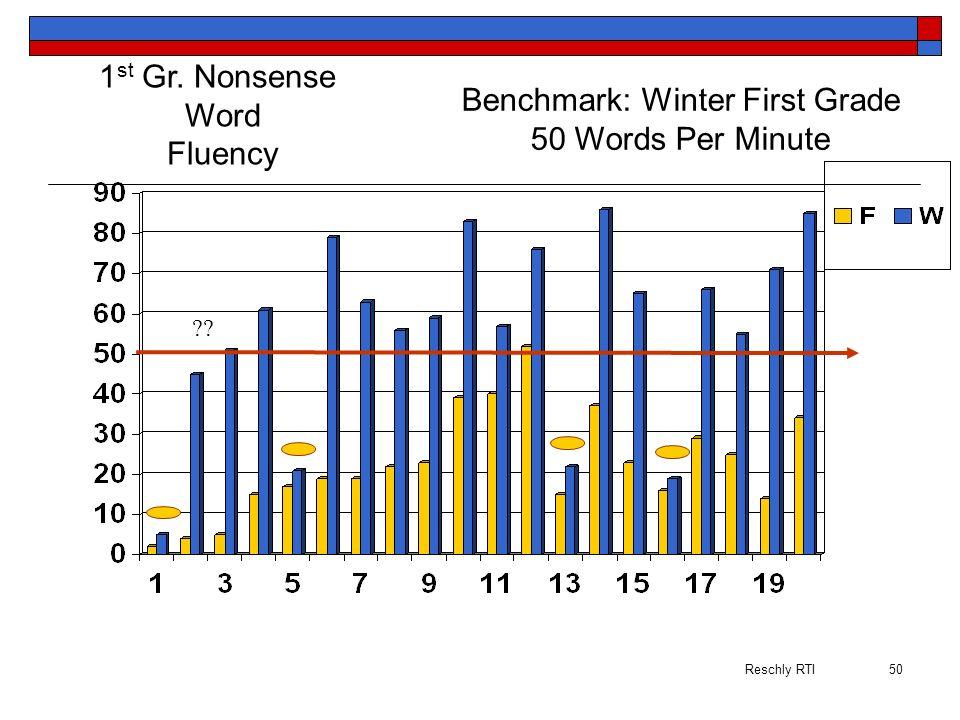 Benchmark: Winter First Grade
