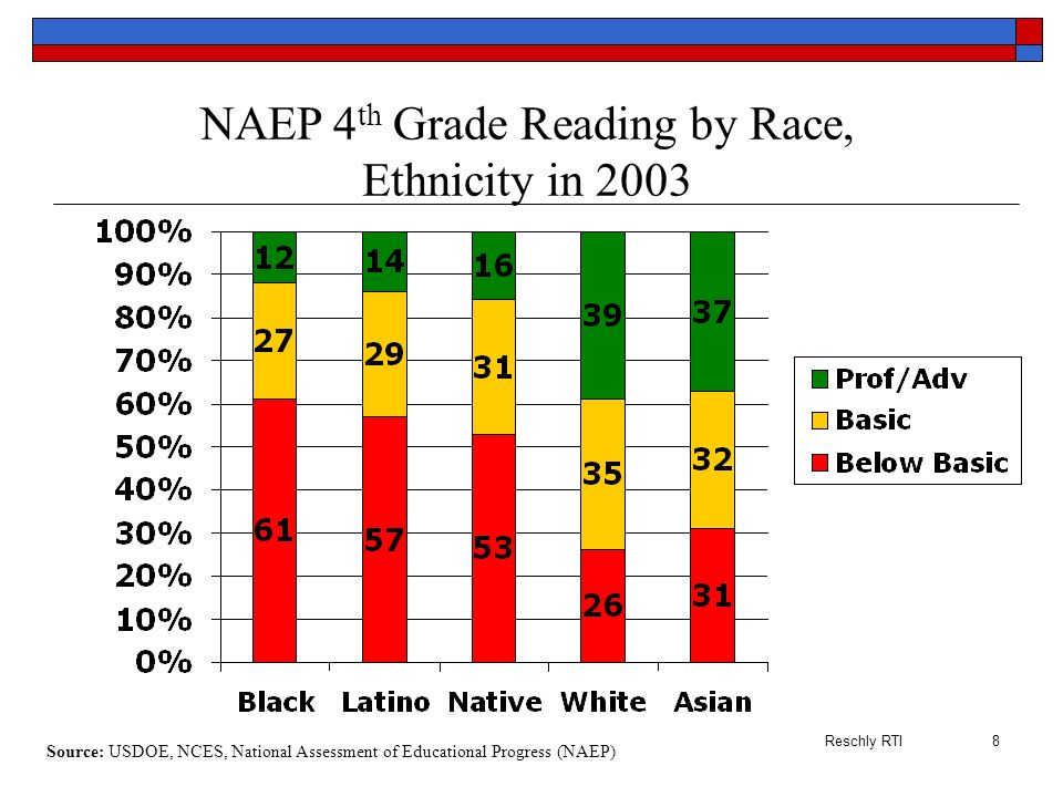 NAEP 4th Grade Reading by Race, Ethnicity in 2003