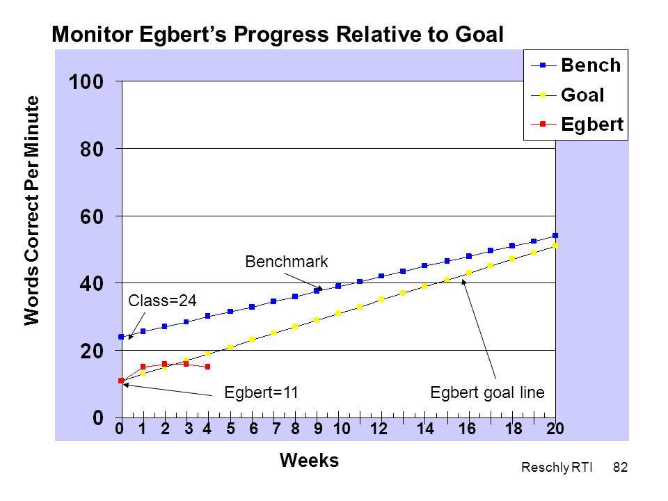 Monitor Egbert's Progress Relative to Goal