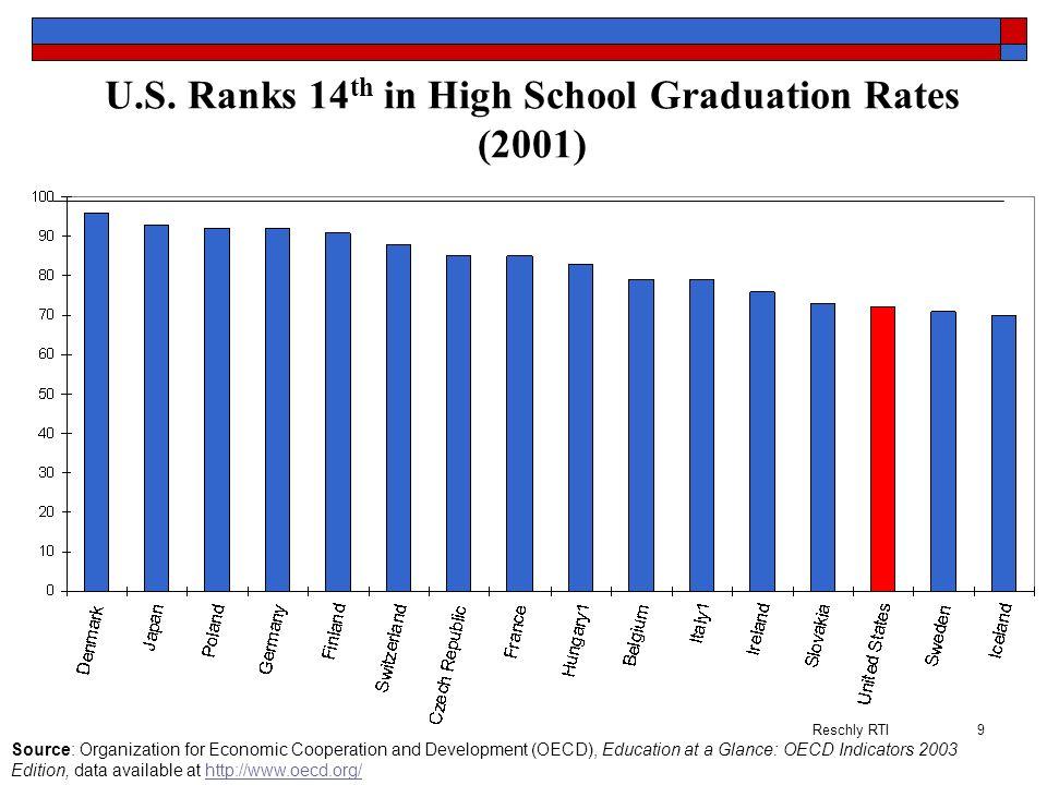 U.S. Ranks 14th in High School Graduation Rates (2001)