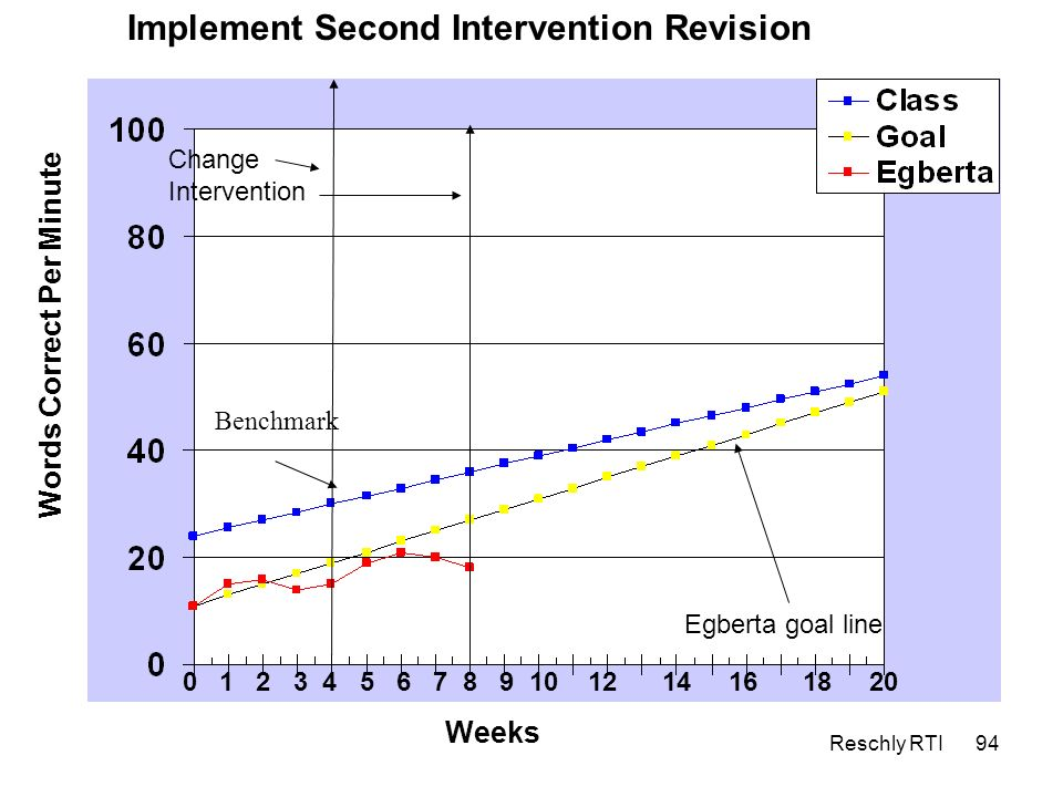 Implement Second Intervention Revision