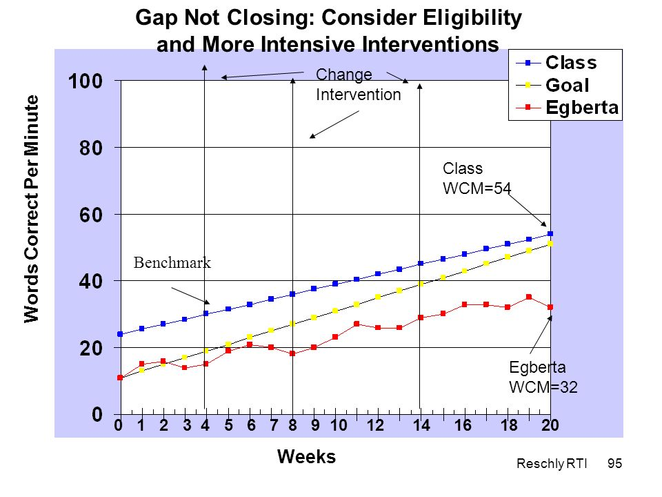Gap Not Closing: Consider Eligibility and More Intensive Interventions