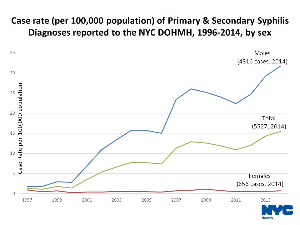 Thomas Cherneskie MD MPH Ppt Video Online Download - Percent change in syphilis from 2011 to 2015 us map