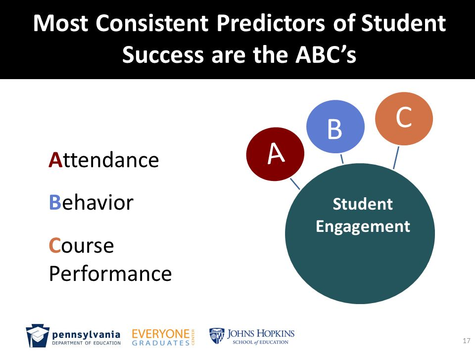 "predictors of student success The #1 predictor of student success is not iq, talent, or luck/""being in the right place at the right time"" it's grit determination."