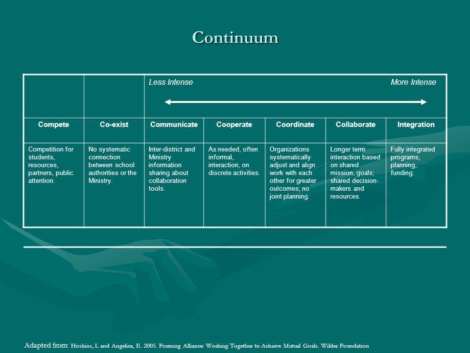 Continuum Less Intense More Intense
