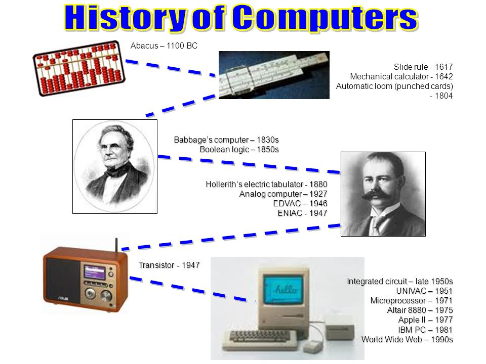 a history of computer