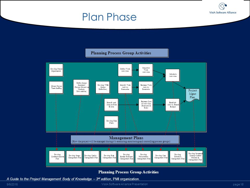 processes and activities required to implement the development plan Training and development policy wiki  a key tool in this process is the executive development plan (edp)  completes plan for individual development  implement.