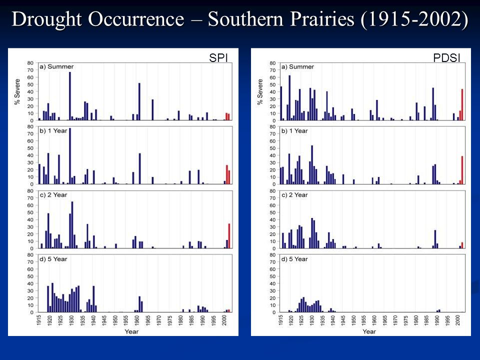 Drought Occurrence – Southern Prairies (1915-2002)