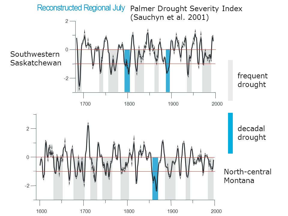 16001700. 1800. 1900. 2000. -2. 2. R. e. c. o. n. s. t. r. u. d. g. i. a. l. J. y. Palmer Drought Severity Index (Sauchyn et al. 2001)