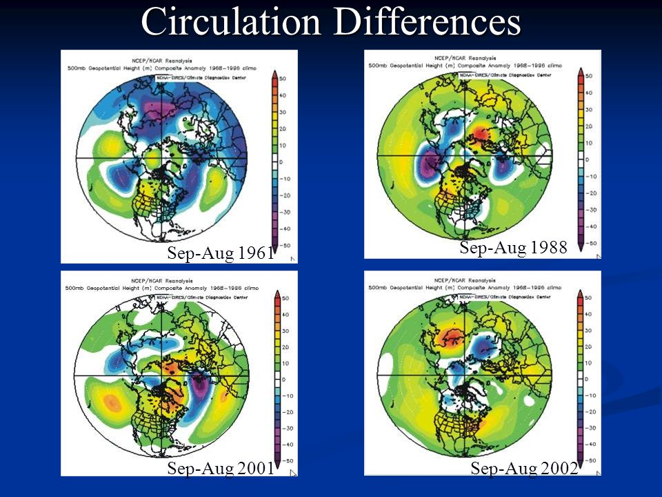 Circulation Differences