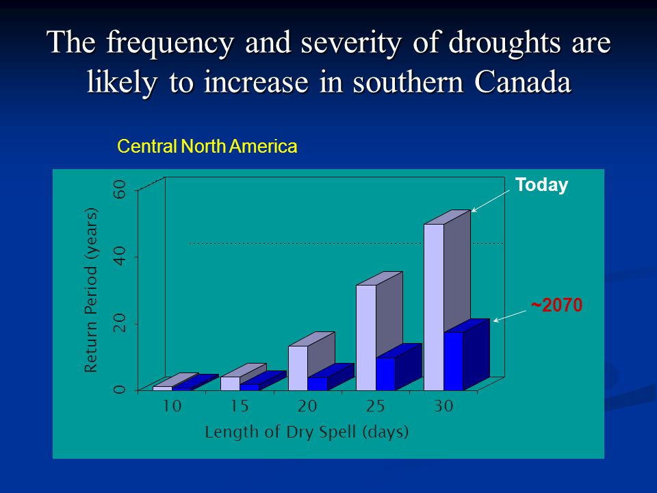 The frequency and severity of droughts are likely to increase in southern Canada