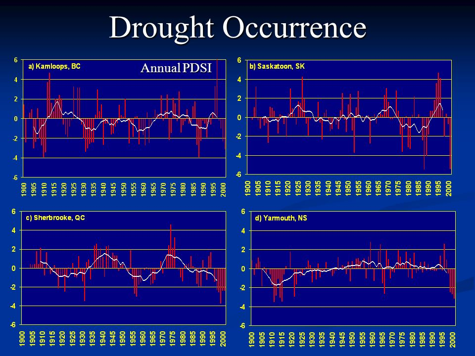 Drought Occurrence Annual PDSI