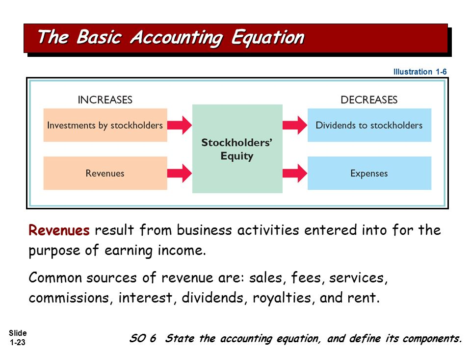 the accounting equation and business Learn about the basic accounting equation and how it can be used to analyze business transactions if you are struggling with categorizing accounts into.