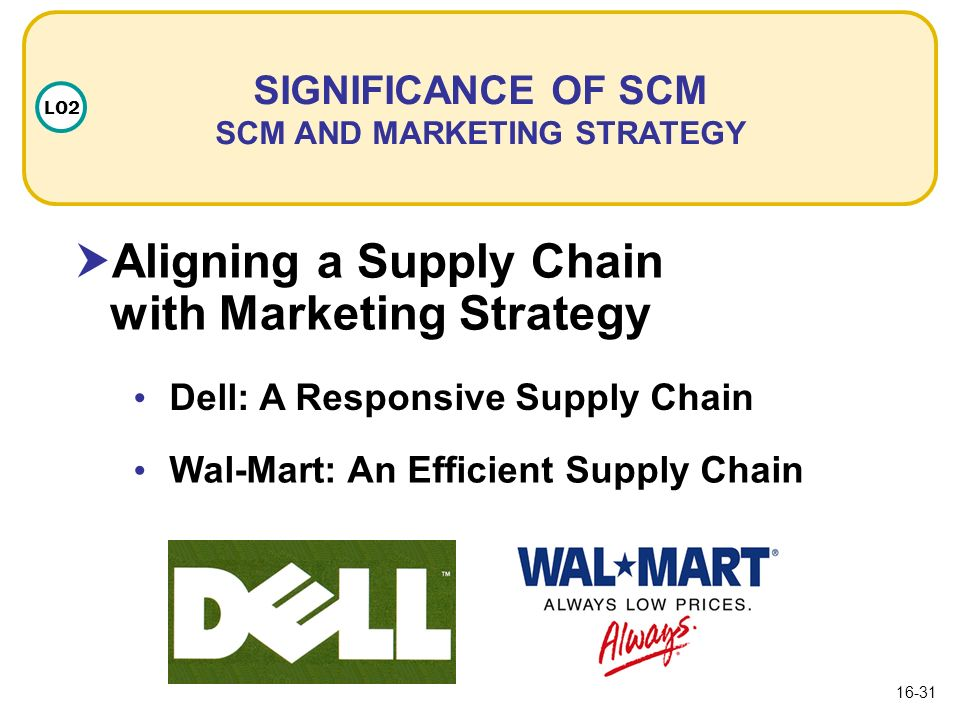 Supply Chain Theory for Dell