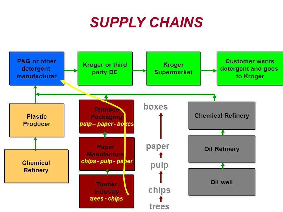 supply chain management in the pulp We study the supply chain problem of a large international pulp producer with  five  integer programming production scheduling supply chain management.