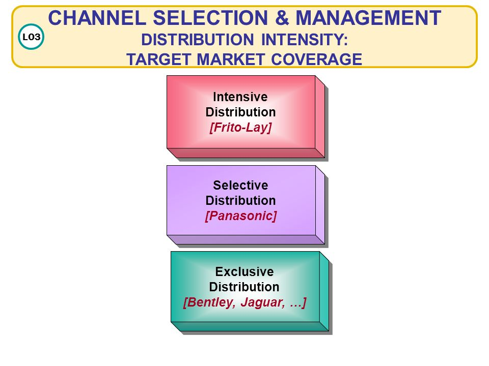 intensive distribution selective distribution exclusive distribution Organizations/retailers have three options for distribution intensity: intensive distribution, selective distribution, or exclusive distribution then select an example of a product or service for each level of distribution.