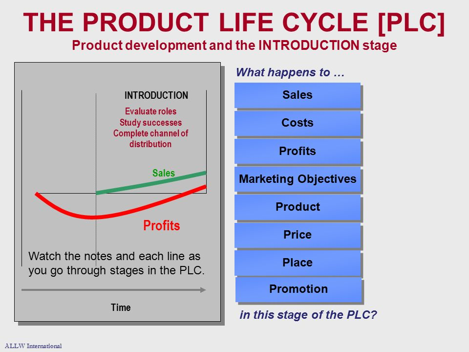 what occurs in each stage of the audit life cycle The distinct stages of an industry life cycle are: introduction, growth, maturity, and decline sales typically begin slowly at the introduction phase, then take off rapidly during the growth phase after leveling out at maturity, sales then begin a gradual decline in contrast, profits generally continue to increase throughout the life cycle, as.