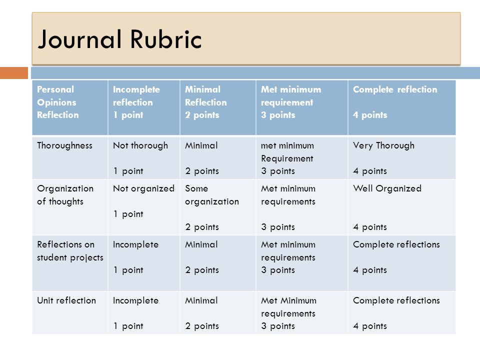 essay assessment rubric
