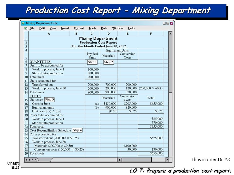 costs and cost accounting total