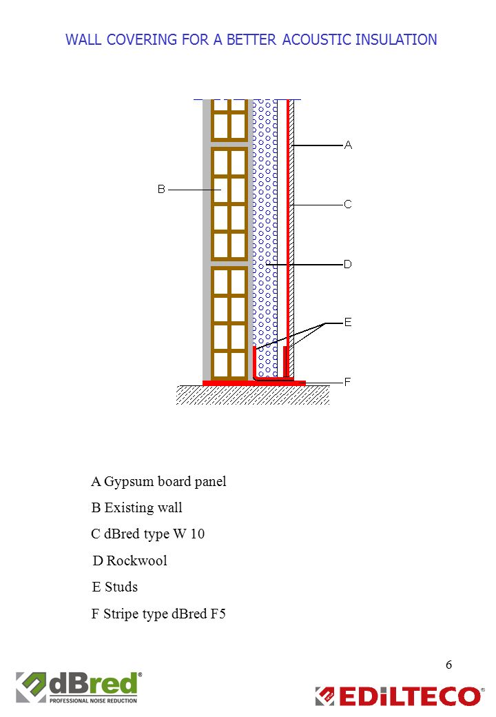 Sound insulation in civil building ppt video online download for Which insulation is better