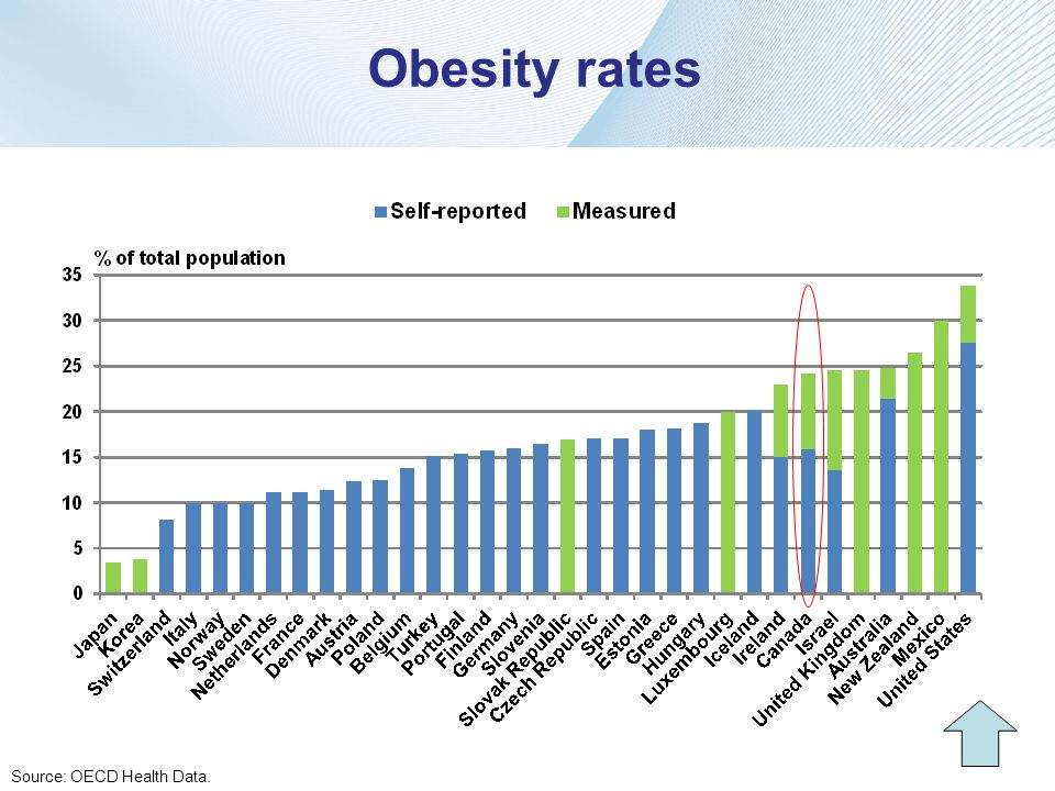 Obesity rates Source: OECD Health Data.