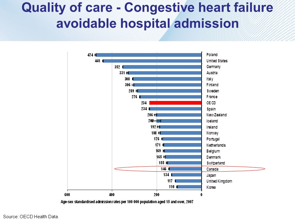 Quality of care - Congestive heart failure avoidable hospital admission