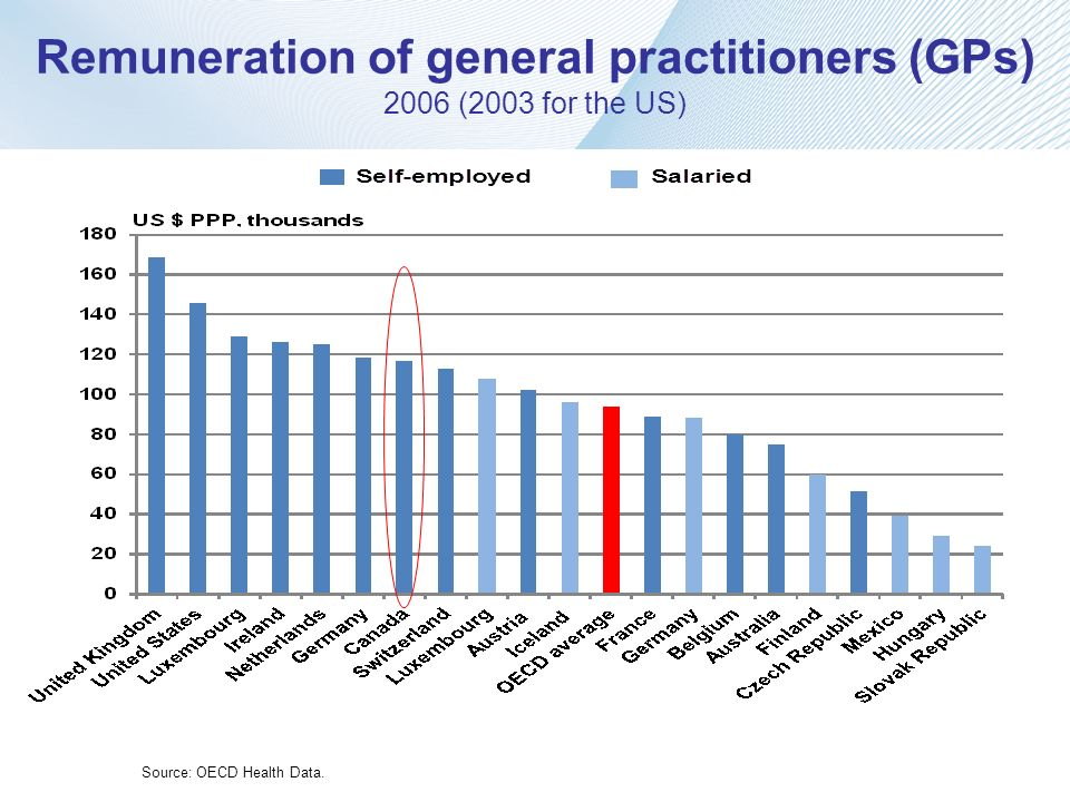 Remuneration of general practitioners (GPs) 2006 (2003 for the US)