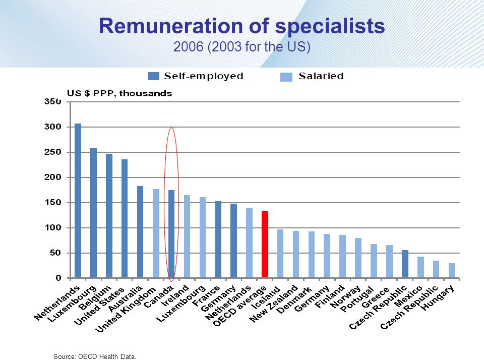 Remuneration of specialists 2006 (2003 for the US)